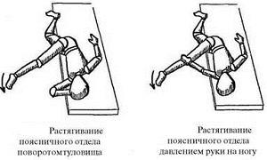 постизометрическая релаксация мышц поясницы