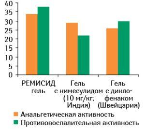 Эффективность Ремисида при воспалительных заболеваниях