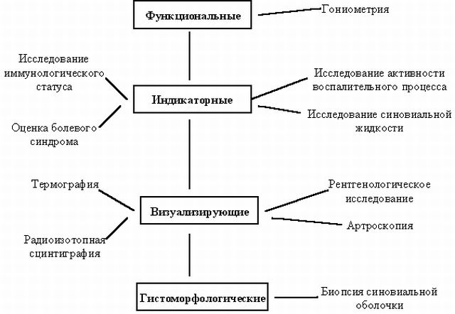 дифференциальная диагностика суставного синдрома