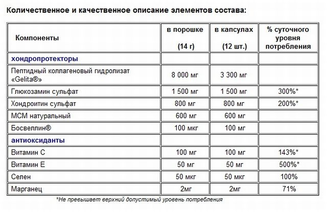 Состав геладринк форте