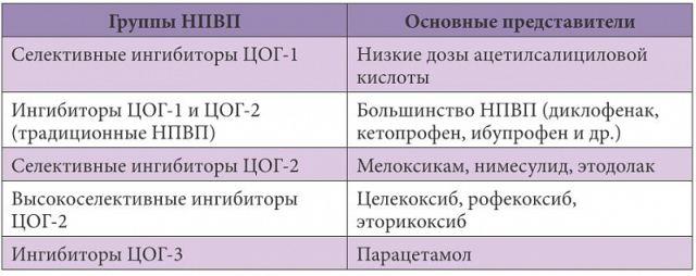 ЦОГ 1, 2, 3