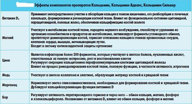 Состав Кальцемина