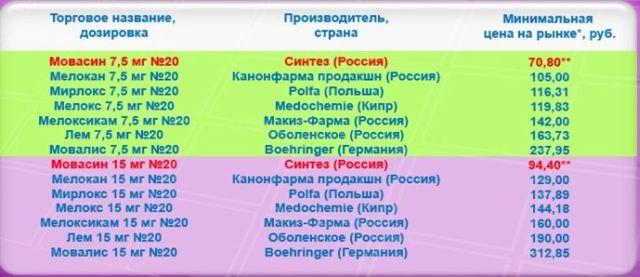 Цена лекарства
