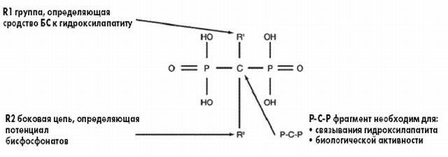 Химическая формула бисфосфонатов