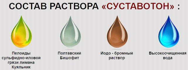 Состав раствора суставотон