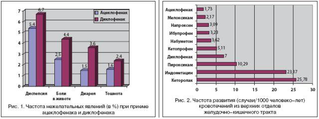 Сравнение побочек Диклофенака и Ацеклофенак