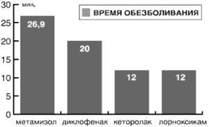 Скорость лечебного эффекта НПВС