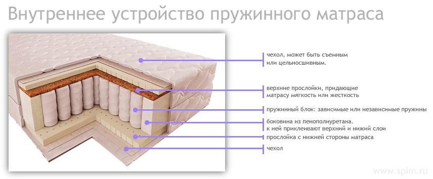 строение пружинного матраса